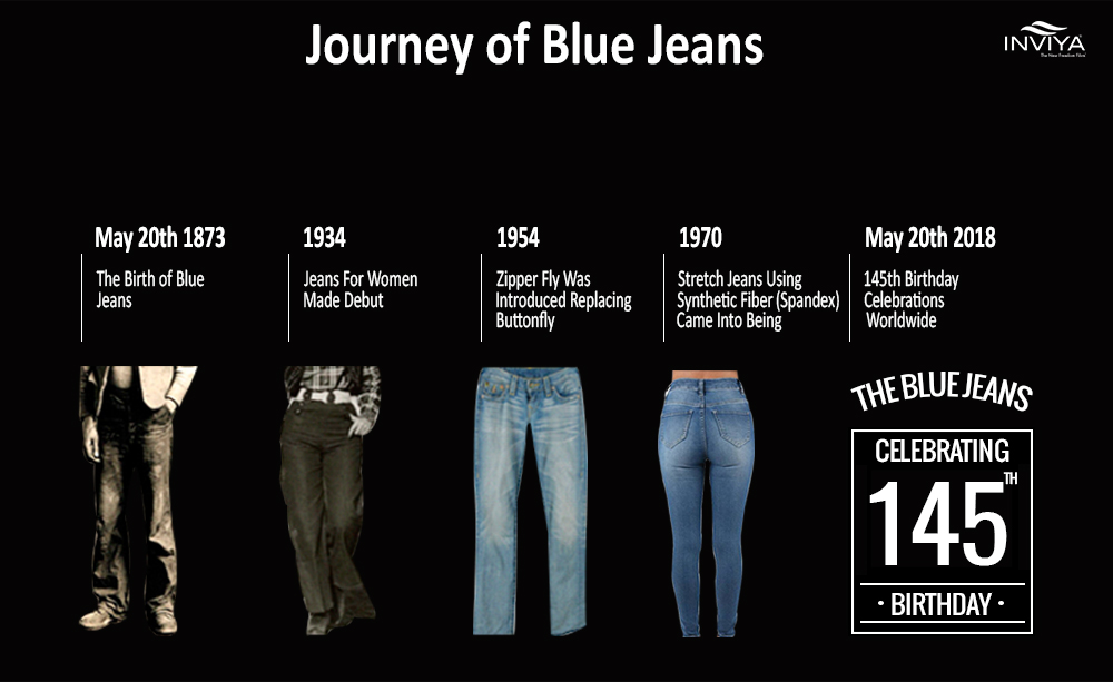 Blue Jeans: Journey through the history