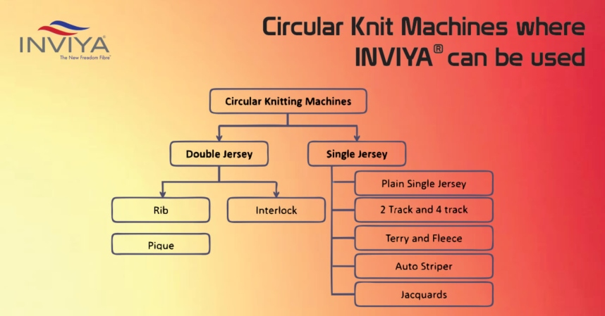 520864aaa0d 8 Types Of Circular Knitting Machines You Must Know | Inviya